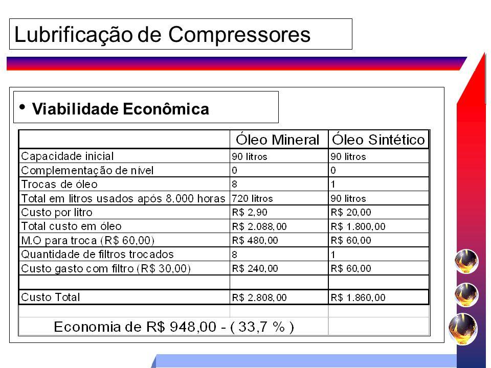 Lubrificação de Compressores Viabilidade Econômica