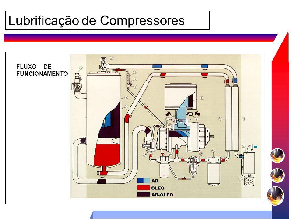 Lubrificação de Compressores FLUXO DE FUNCIONAMENTO