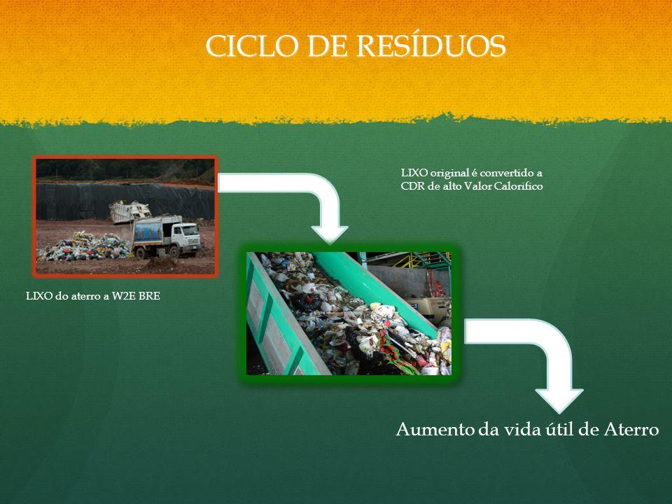 CICLO DE RESÍDUOS LIXO do aterro a W2E BRE LIXO original é convertido a CDR de alto Valor Calorifico Aumento da vida útil de Aterro