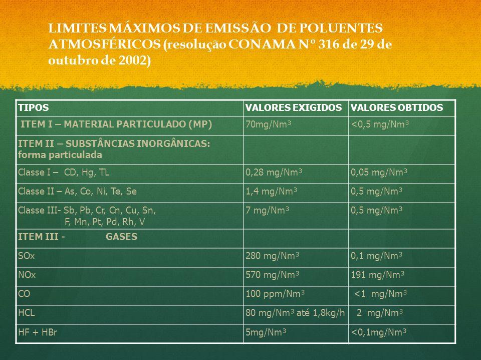 TIPOSVALORES EXIGIDOSVALORES OBTIDOS ITEM I – MATERIAL PARTICULADO (MP)70mg/Nm³<0,5 mg/Nm³ ITEM II – SUBSTÂNCIAS INORGÂNICAS: forma particulada Classe I – CD, Hg, TL0,28 mg/Nm³0,05 mg/Nm³ Classe II – As, Co, Ni, Te, Se1,4 mg/Nm³0,5 mg/Nm³ Classe III- Sb, Pb, Cr, Cn, Cu, Sn, F, Mn, Pt, Pd, Rh, V 7 mg/Nm³0,5 mg/Nm³ ITEM III - GASES SOx280 mg/Nm³0,1 mg/Nm³ NOx570 mg/Nm³191 mg/Nm³ CO100 ppm/Nm³ <1 mg/Nm³ HCL80 mg/Nm³ até 1,8kg/h 2 mg/Nm³ HF + HBr5mg/Nm³<0,1mg/Nm³ LIMITES MÁXIMOS DE EMISSÃO DE POLUENTES ATMOSFÉRICOS (resolução CONAMA Nº 316 de 29 de outubro de 2002)