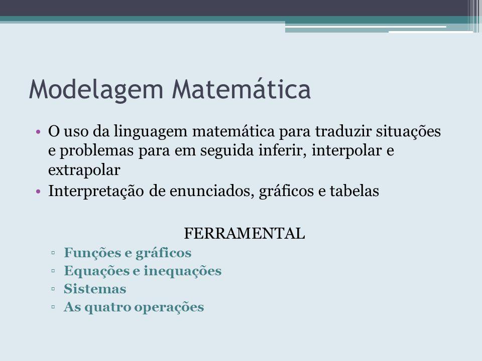 Modelagem Matemática O uso da linguagem matemática para traduzir situações e problemas para em seguida inferir, interpolar e extrapolar Interpretação