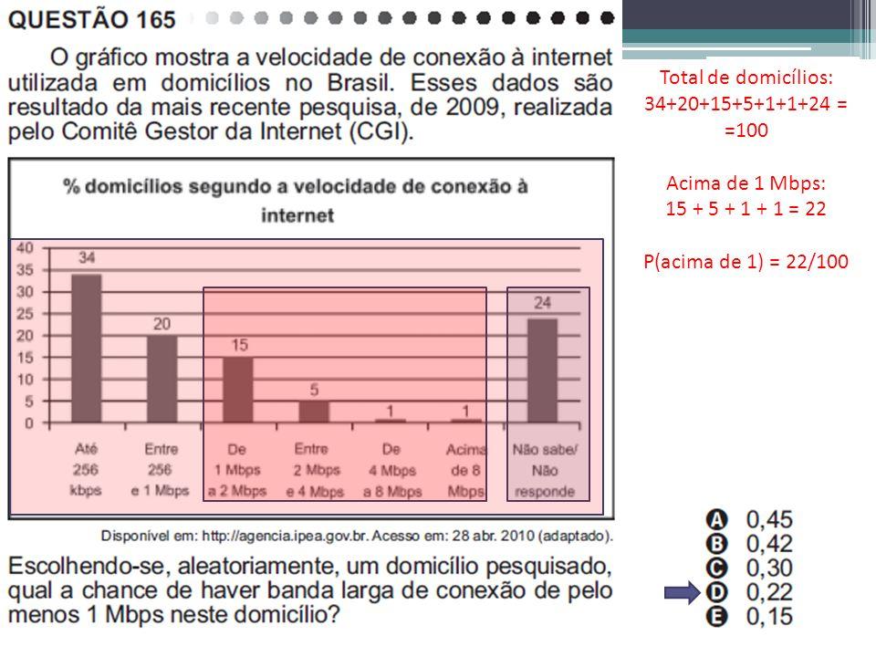 Total de domicílios: 34+20+15+5+1+1+24 = =100 Acima de 1 Mbps: 15 + 5 + 1 + 1 = 22 P(acima de 1) = 22/100