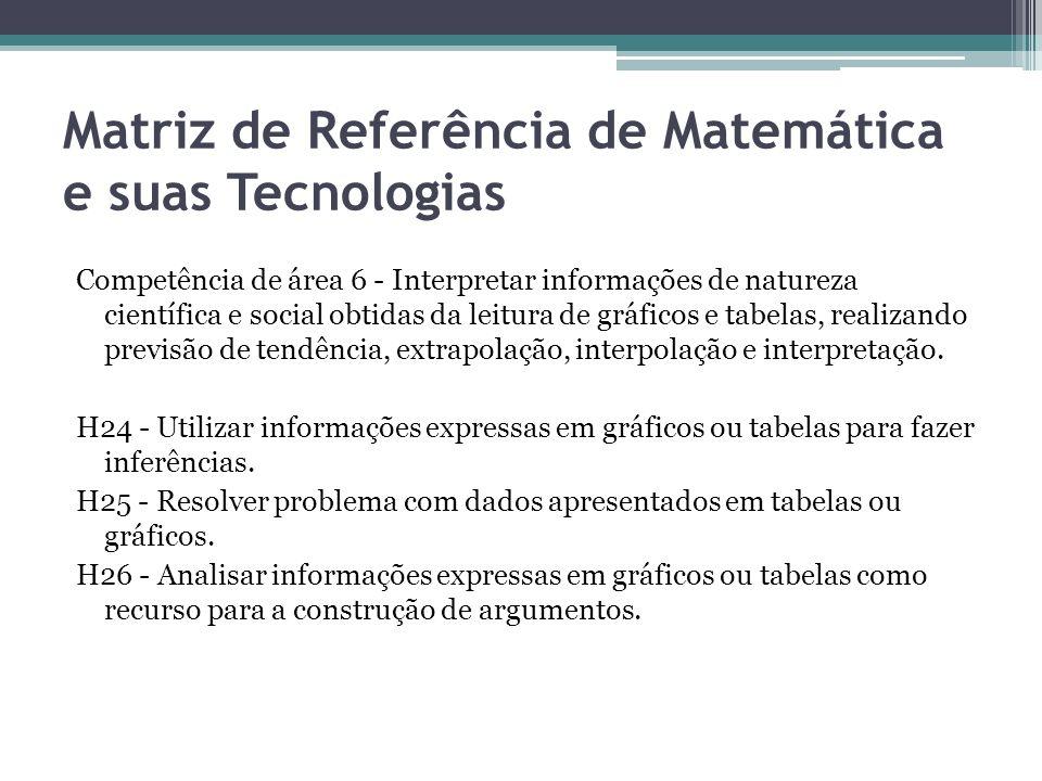 Matriz de Referência de Matemática e suas Tecnologias Competência de área 6 - Interpretar informações de natureza científica e social obtidas da leitu