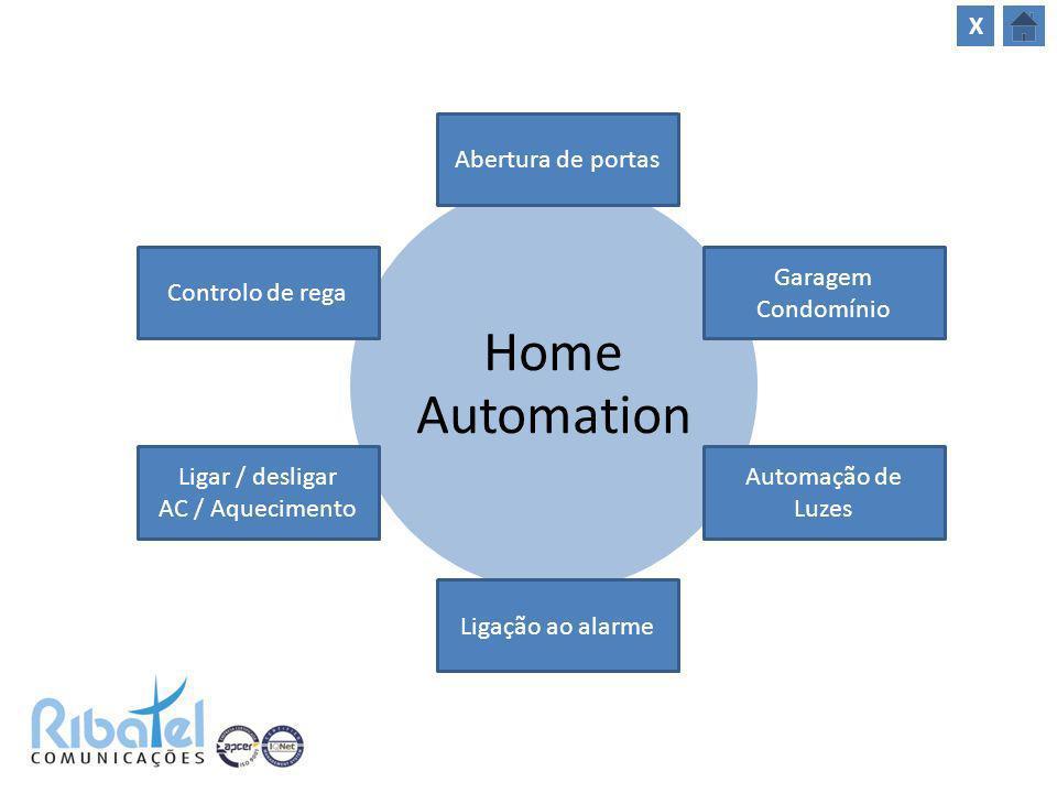 Home Automation Ligar / desligar AC / Aquecimento Controlo de rega Ligação ao alarme Abertura de portas Automação de Luzes Garagem Condomínio X