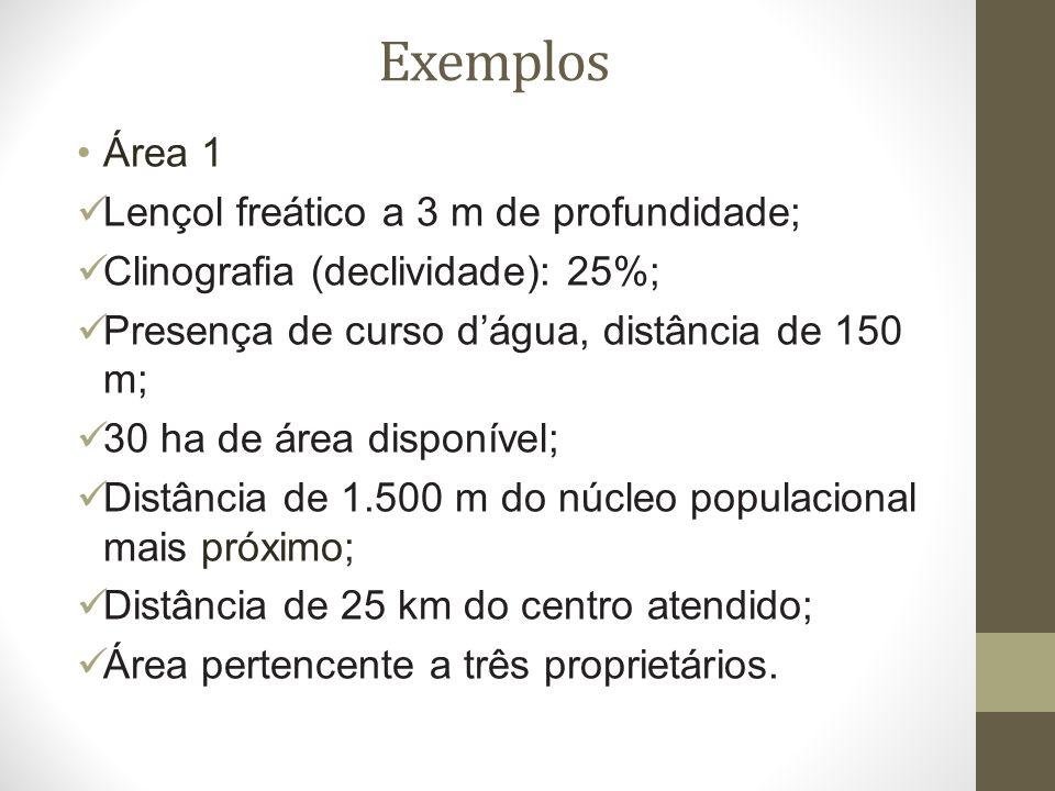 Exemplos Área 1 Lençol freático a 3 m de profundidade; Clinografia (declividade): 25%; Presença de curso dágua, distância de 150 m; 30 ha de área disponível; Distância de 1.500 m do núcleo populacional mais próximo; Distância de 25 km do centro atendido; Área pertencente a três proprietários.
