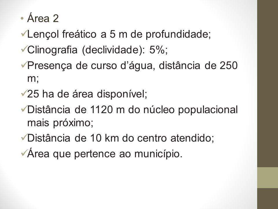 Área 2 Lençol freático a 5 m de profundidade; Clinografia (declividade): 5%; Presença de curso dágua, distância de 250 m; 25 ha de área disponível; Distância de 1120 m do núcleo populacional mais próximo; Distância de 10 km do centro atendido; Área que pertence ao município.