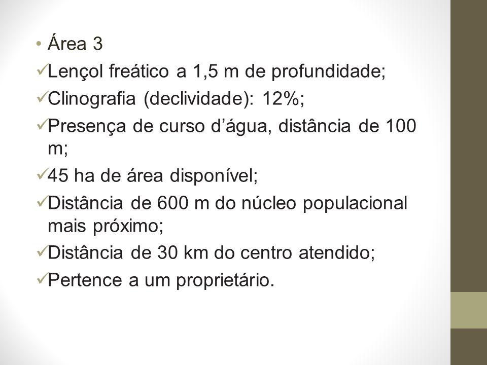 Área 3 Lençol freático a 1,5 m de profundidade; Clinografia (declividade): 12%; Presença de curso dágua, distância de 100 m; 45 ha de área disponível; Distância de 600 m do núcleo populacional mais próximo; Distância de 30 km do centro atendido; Pertence a um proprietário.