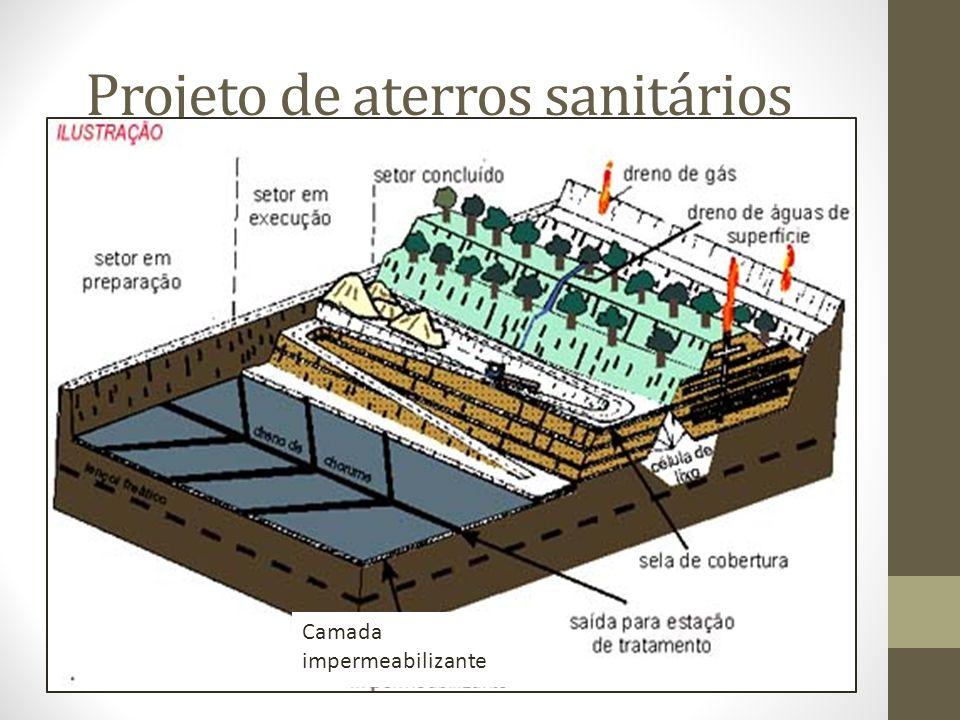 Projeto de aterros sanitários Camada impermeabilizante