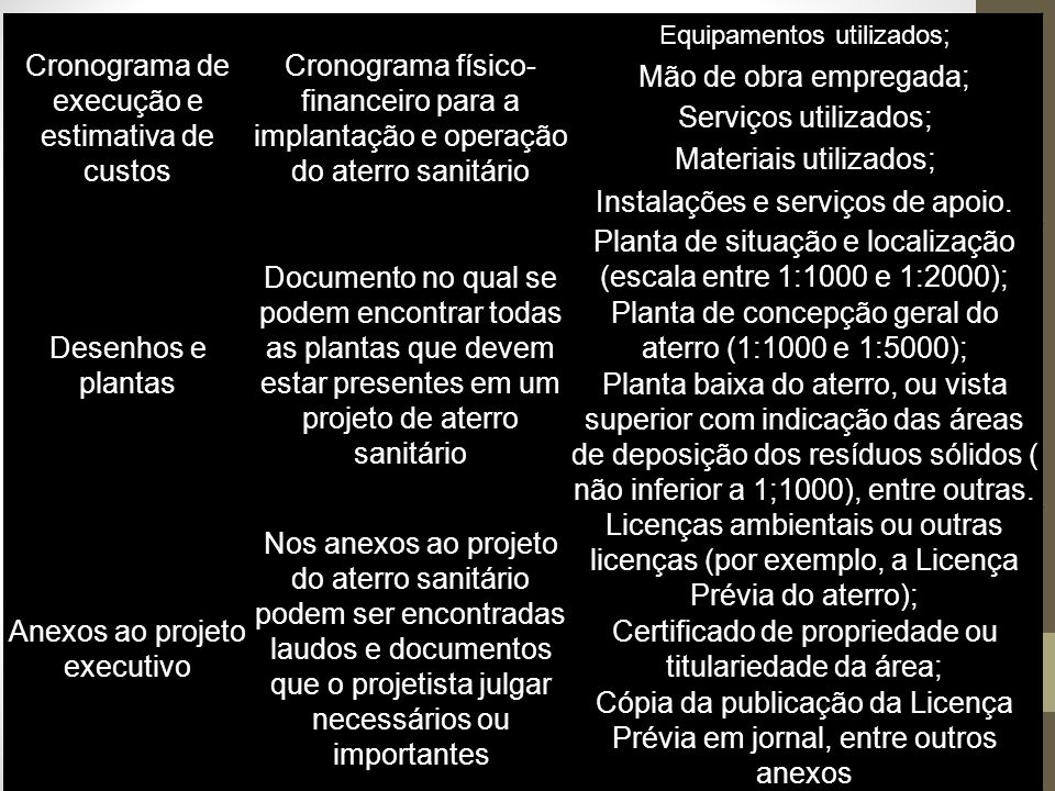 Cronograma de execução e estimativa de custos Cronograma físico- financeiro para a implantação e operação do aterro sanitário Equipamentos utilizados; Mão de obra empregada; Serviços utilizados; Materiais utilizados; Instalações e serviços de apoio.