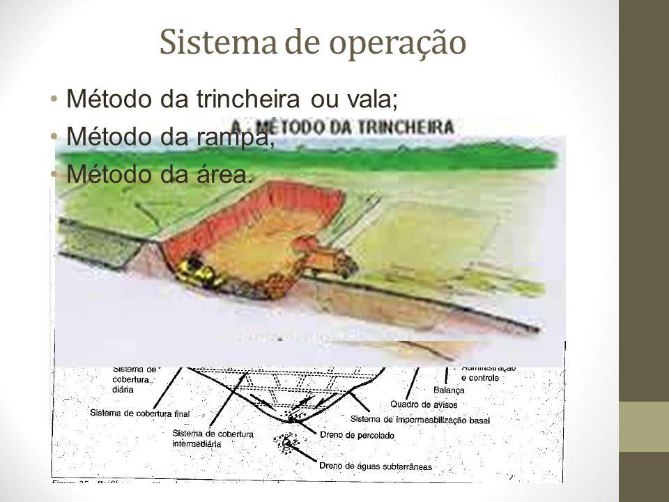Sistema de operação Método da trincheira ou vala; Método da rampa; Método da área.