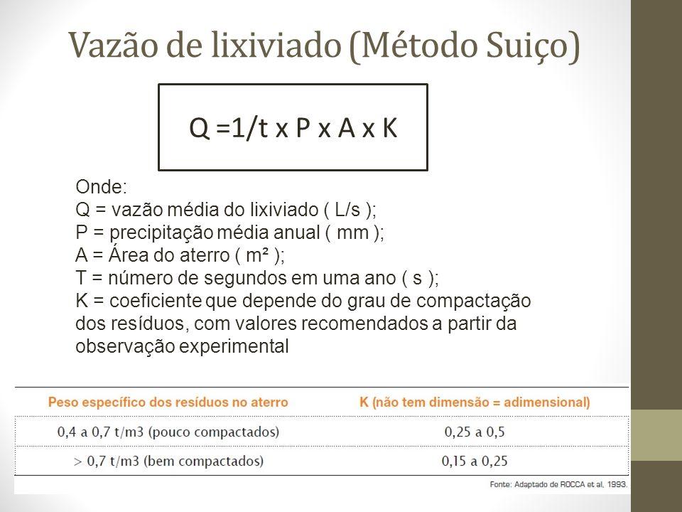 Vazão de lixiviado (Método Suiço) Q =1/t x P x A x K Onde: Q = vazão média do lixiviado ( L/s ); P = precipitação média anual ( mm ); A = Área do aterro ( m² ); T = número de segundos em uma ano ( s ); K = coeficiente que depende do grau de compactação dos resíduos, com valores recomendados a partir da observação experimental