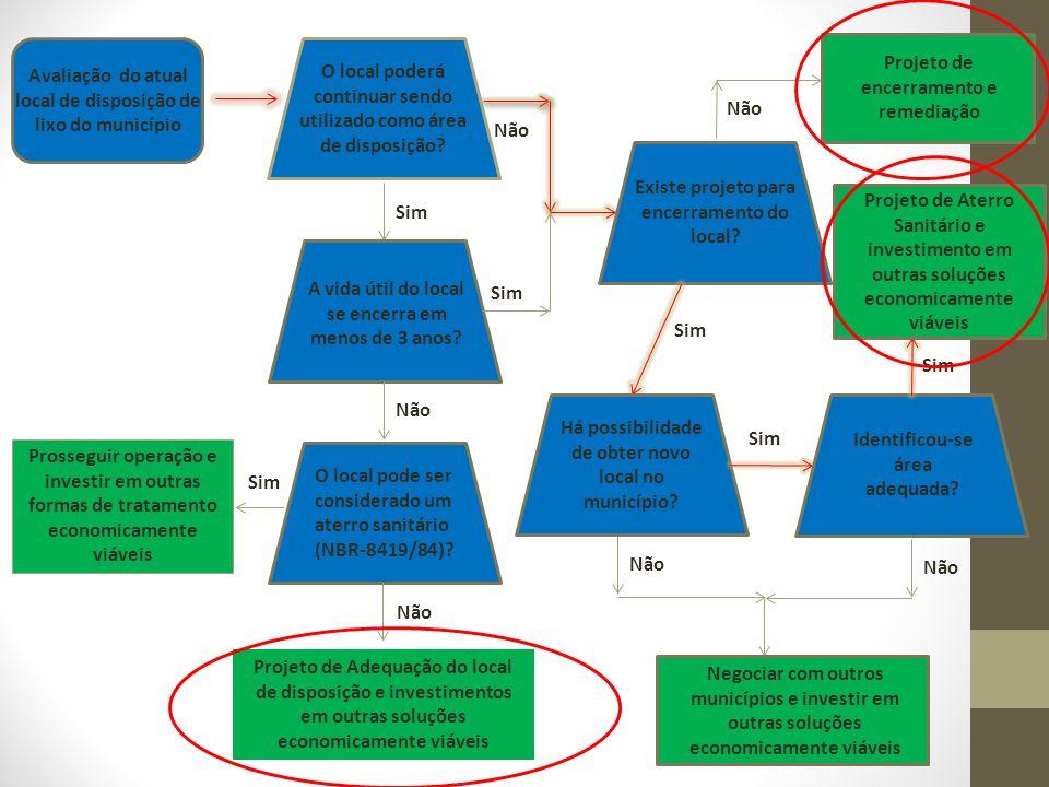 Monitoramento Ambiental ObjetivoPor quê?ComoOnde Qualidade das águas subterrâneas Avaliar a eficiência dos sistemas de impermeabilização e drenagem de lixiviados e detectar alterações na qualidade da água subterrânea Preservar os mananciais de águas subterrâneas Análise em laboratório de amostras de água coletada em poços Poços a montante e jusante do aterro em relação ao fluxo subtrrâeno Qualidade do ar Monitorar a qualidade do ar no entorno do aterro sanitário Preservar a qualidade do ar e evitar doenças, como as respiratórias Equipamentos de avaliação da qualidade do ar ( HI-VOL e o PM 10)- NBR 13412 ( ABNT, 1995 ) e NBR 9547 ( ABNT, 1997).