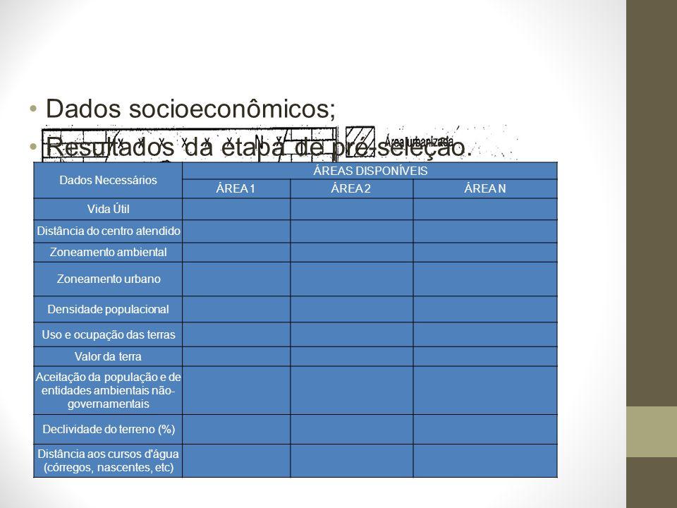 Dados socioeconômicos; Resultados da etapa de pré-seleção.