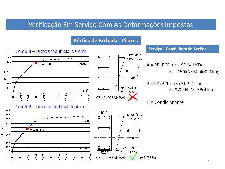 17 Verificação Em Serviço Com As Deformações Impostas Pórtico de Fachada - Pilares Serviço – Comb. Rara de Acções A » PP+RCP+ ε cs+SC+Ψ1ΔT» N=1150kN;