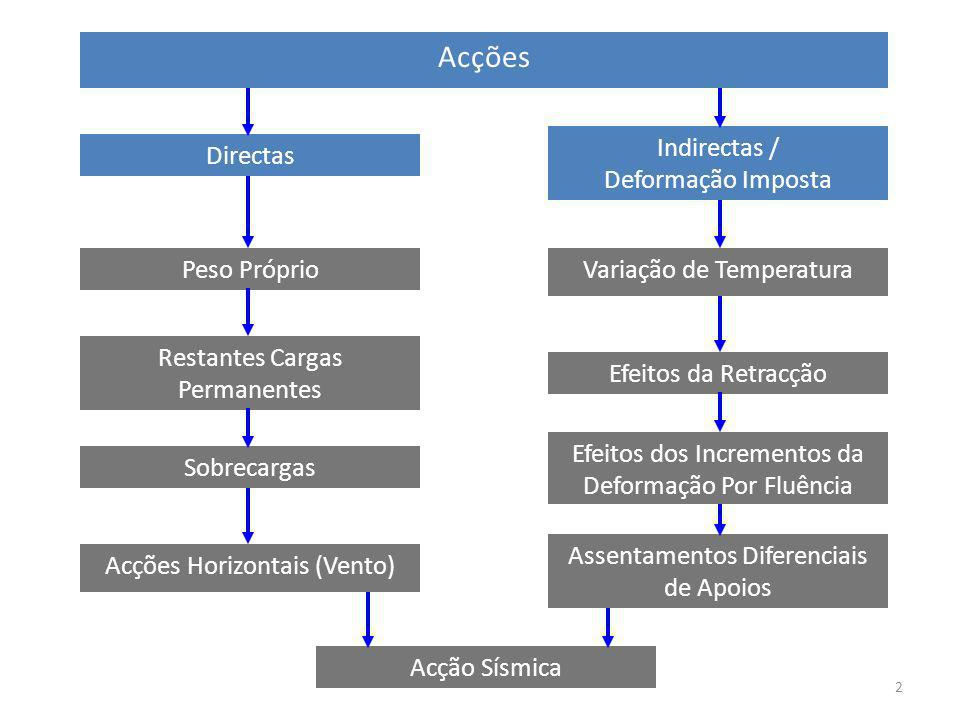 2 Acções Directas Indirectas / Deformação Imposta Peso Próprio Restantes Cargas Permanentes Sobrecargas Acções Horizontais (Vento) Variação de Tempera
