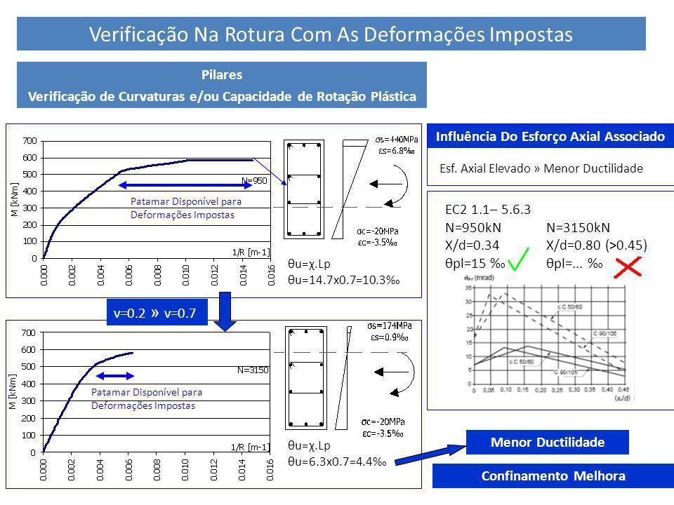 21 θu=χ.Lp θu=6.3x0.7=4.4 Verificação Na Rotura Com As Deformações Impostas EC2 1.1– 5.6.3 N=950kN X/d=0.34 θpl=15 Influência Do Esforço Axial Associa