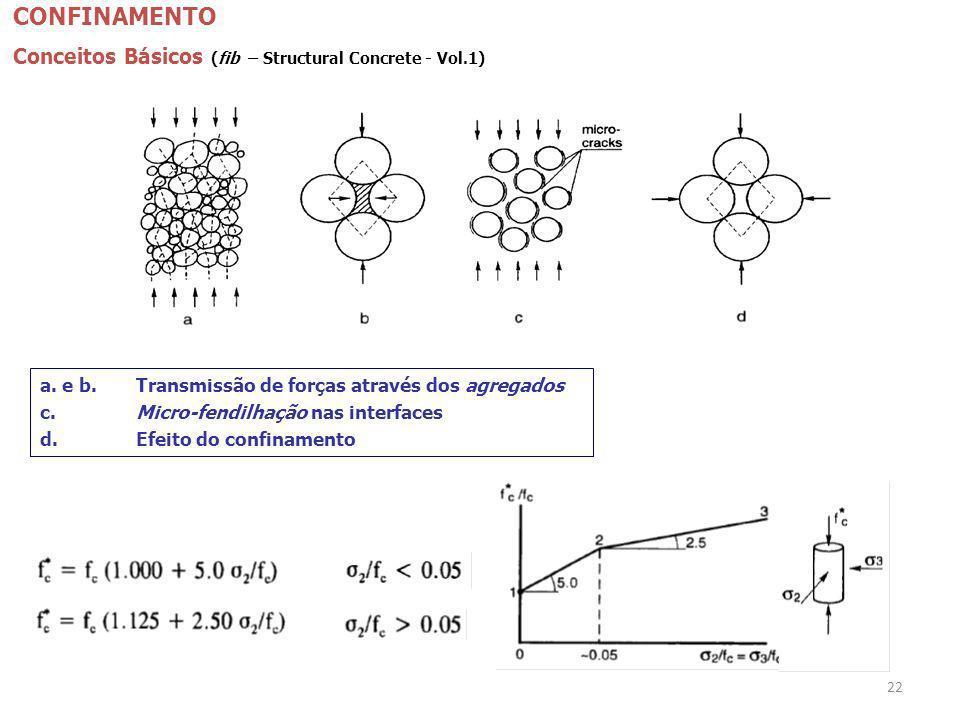 22 CONFINAMENTO Conceitos Básicos (fib – Structural Concrete - Vol.1) a. e b.Transmissão de forças através dos agregados c.Micro-fendilhação nas inter
