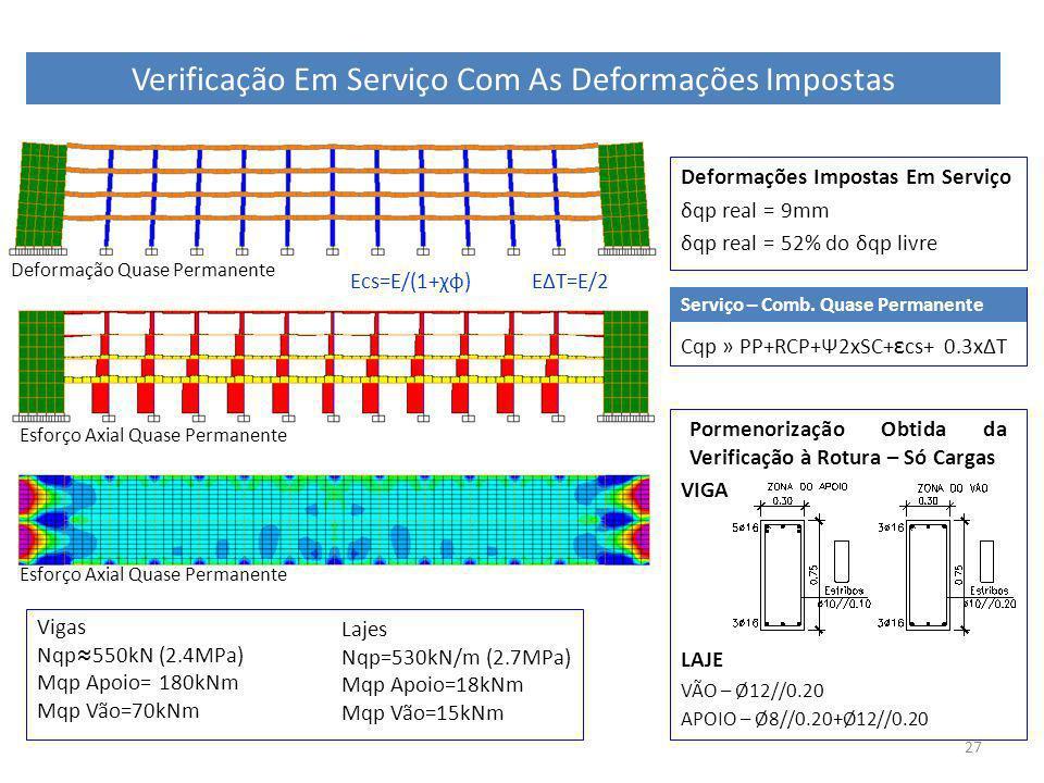 27 Deformações Impostas Em Serviço δqp real = 9mm δqp real = 52% do δqp livre Cqp » PP+RCP+Ψ2xSC+ ε cs+ 0.3xΔT Verificação Em Serviço Com As Deformaçõ