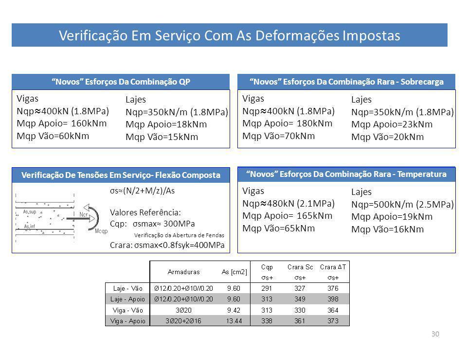 30 Verificação Em Serviço Com As Deformações Impostas σs(N/2+M/z)/As Valores Referência: Cqp: σsmax 300MPa Verificação da Abertura de Fendas Crara: σs