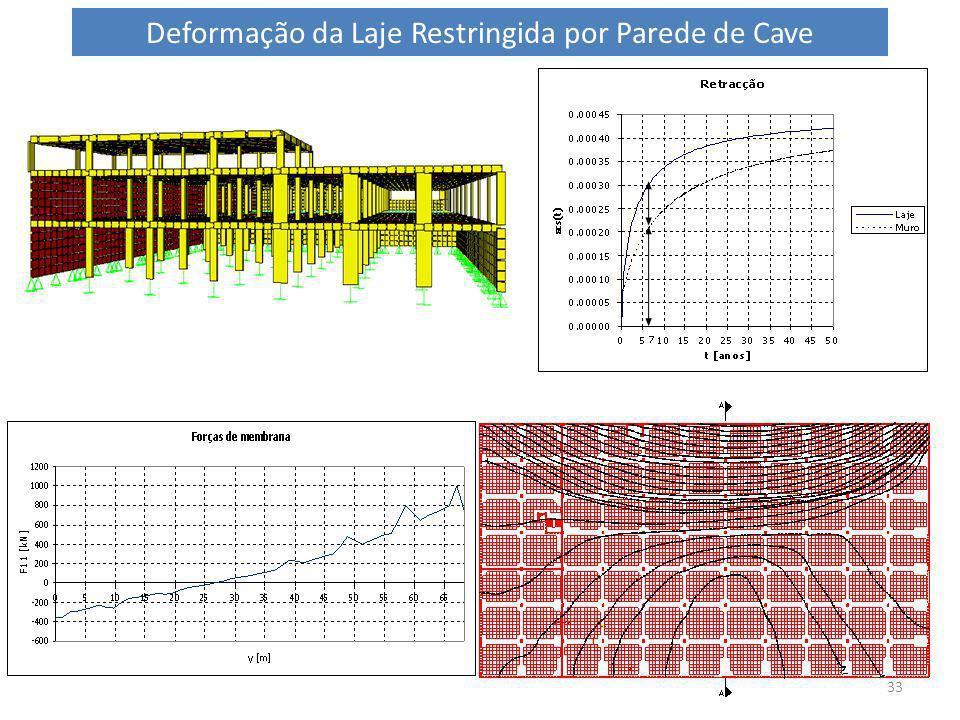 33 Deformação da Laje Restringida por Parede de Cave
