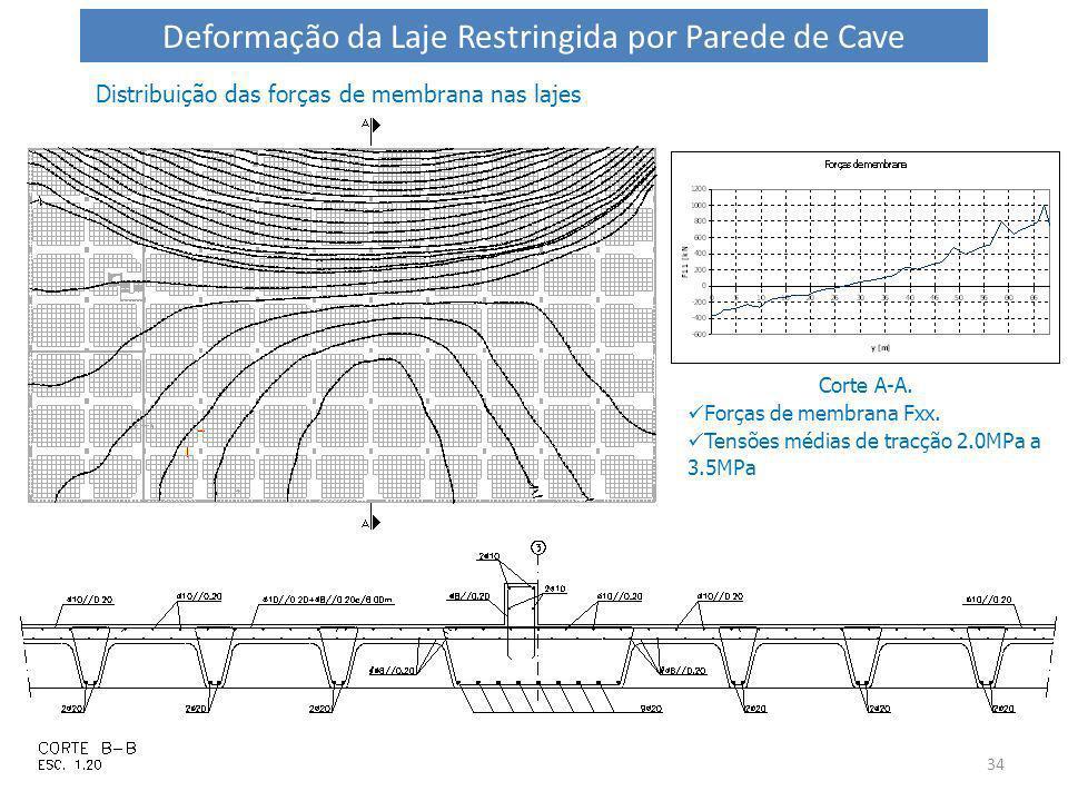 34 Distribuição das forças de membrana nas lajes Corte A-A. Forças de membrana Fxx. Tensões médias de tracção 2.0MPa a 3.5MPa Deformação da Laje Restr
