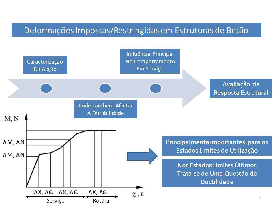 5 Deformação Imposta de Flexão Sobreposta à das Cargas EM SERVIÇO: Quando o Efeito da Deformação Imposta é Lento no Tempo o Coeficiente ξ Depende, Para Além da Fendilhação, da Fluência.
