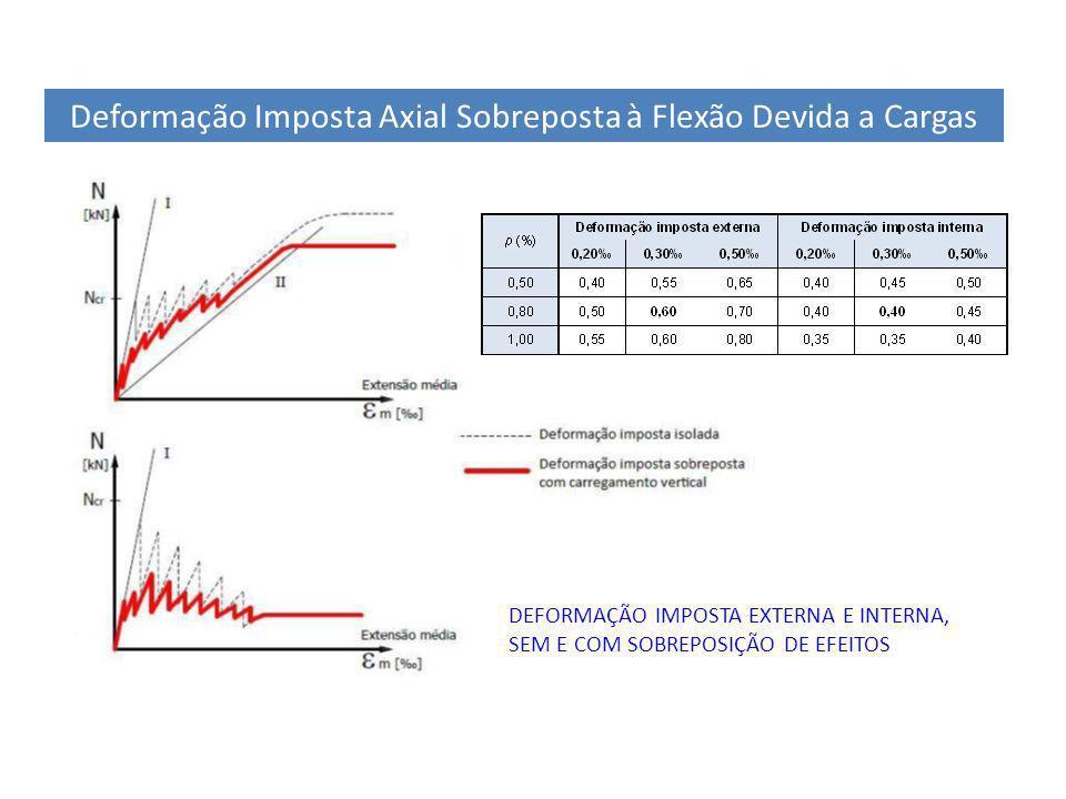 18 Verificação Em Serviço Com As Deformações Impostas Verificação do Comportamento Em Elementos Não Estruturais Limitação da Acção Sísmica de Serviço – EC8 4.4.3 δ<h/2005 Limitação do Incremento de Deformação Vertical de Pisos com Alvenarias (Combinação quase Permanente ) – EC2 7.4.1 δ<L/500 Extrapolação para Deformação Horizontal de Pilaresδ<h/2504 Exemplo Anterior δqp = 16.3mm θqp= δqp/h=16.3/5=3.3 δsismo serv = 14mm θ= δqp/h=14/5=2.8 h L