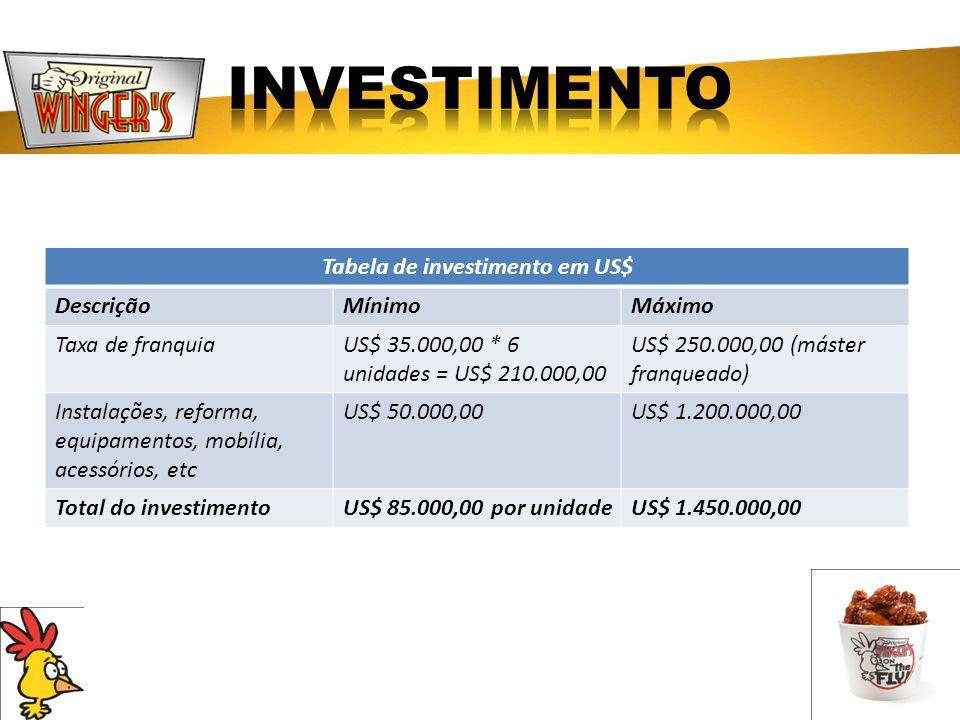Tabela de investimento em US$ DescriçãoMínimoMáximo Taxa de franquiaUS$ 35.000,00 * 6 unidades = US$ 210.000,00 US$ 250.000,00 (máster franqueado) Ins