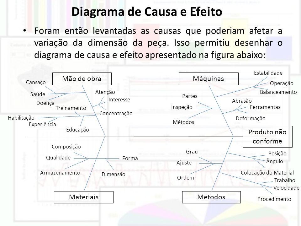 Diagrama de Causa e Efeito Foram então levantadas as causas que poderiam afetar a variação da dimensão da peça. Isso permitiu desenhar o diagrama de c