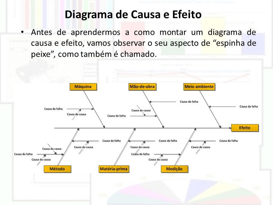 Diagrama de Causa e Efeito Antes de aprendermos a como montar um diagrama de causa e efeito, vamos observar o seu aspecto de espinha de peixe, como ta