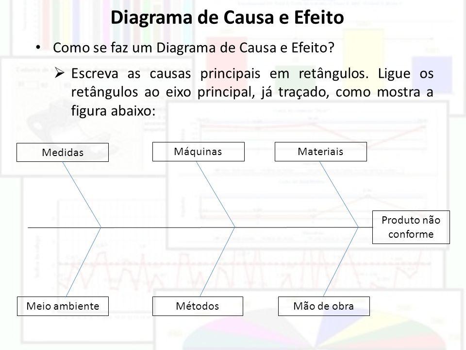 Diagrama de Causa e Efeito Como se faz um Diagrama de Causa e Efeito? Escreva as causas principais em retângulos. Ligue os retângulos ao eixo principa