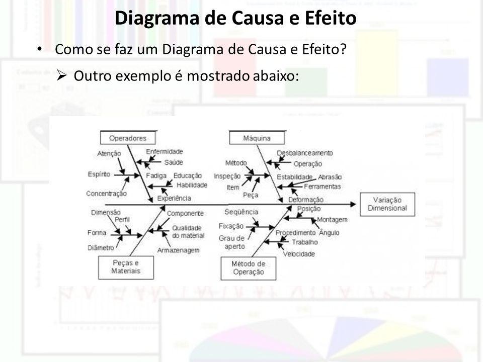 Diagrama de Causa e Efeito Como se faz um Diagrama de Causa e Efeito? Outro exemplo é mostrado abaixo:
