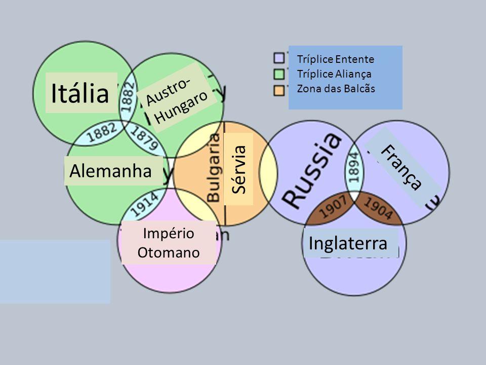 Império Otomano Austro- Hungaro Itália Alemanha Sérvia Inglaterra França Tríplice Entente Tríplice Aliança Zona das Balcãs
