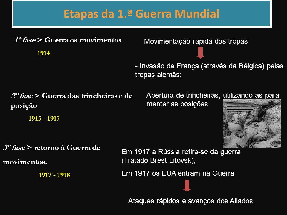 Etapas da 1.ª Guerra Mundial 3º fase > r rr retorno à Guerra de movimentos.