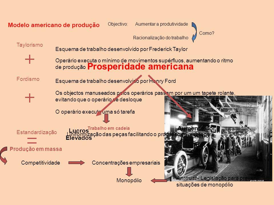 Modelo americano de produção Taylorismo Fordismo Estandardização Objectivo:Aumentar a produtividade Racionalização do trabalho Como.