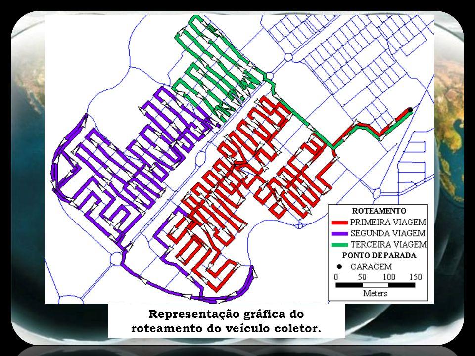 A aplicação do SIG/TransCAD demonstrou uma contribuição para o planejamento de rotas de coleta de resíduos sólidos domiciliares.