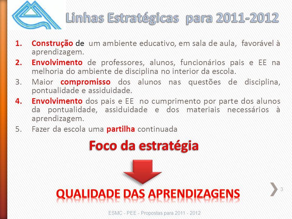 ESMC - PEE - Propostas para 2011 - 2012 3 1.Construção de um ambiente educativo, em sala de aula, favorável à aprendizagem.