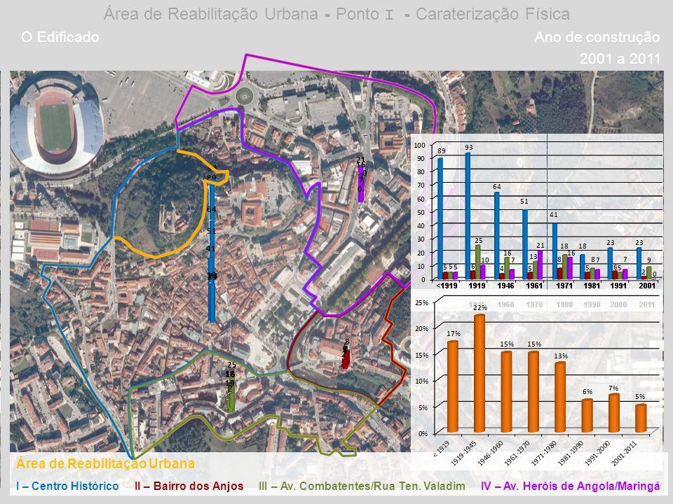 Ano de construção < 19191919 a 19451946 a 19601961 a 19701971 a 19801981 a 19901991 a 20002001 a 2011 Área de Reabilitação Urbana - Ponto I - Carateri