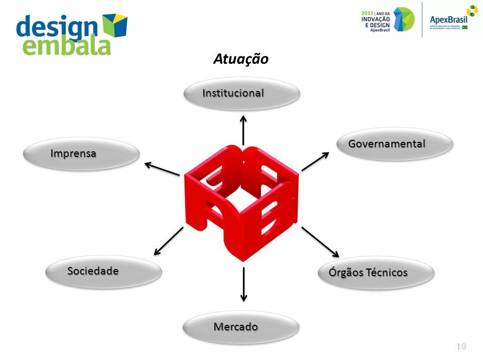 Atuação Institucional Governamental Órgãos Técnicos Mercado Sociedade Imprensa 10