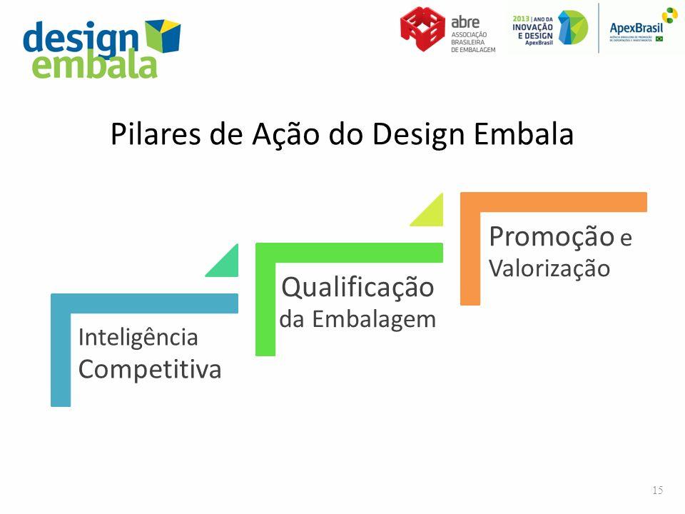 Pilares de Ação do Design Embala Inteligência Competitiva Qualificação da Embalagem Promoção e Valorização 15