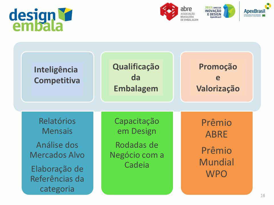 Relatórios Mensais Análise dos Mercados Alvo Elaboração de Referências da categoria Capacitação em Design Rodadas de Negócio com a Cadeia Prêmio ABRE