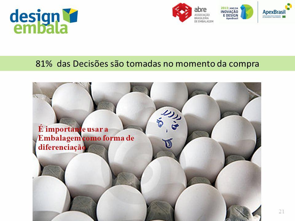 81% das Decisões são tomadas no momento da compra É importante usar a Embalagem como forma de diferenciação 21