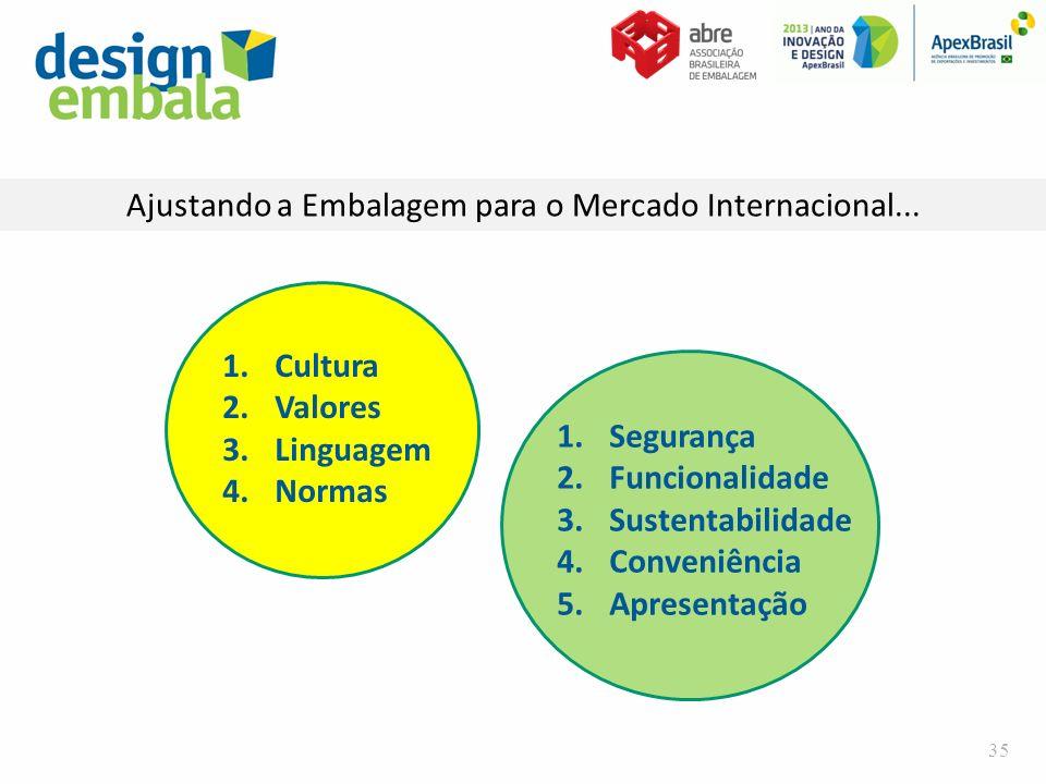 Ajustando a Embalagem para o Mercado Internacional... 1.Cultura 2.Valores 3.Linguagem 4.Normas 1.Segurança 2.Funcionalidade 3.Sustentabilidade 4.Conve