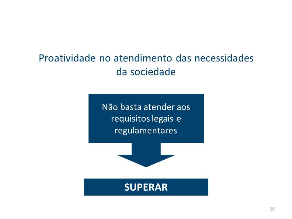20 Proatividade no atendimento das necessidades da sociedade Não basta atender aos requisitos legais e regulamentares SUPERAR