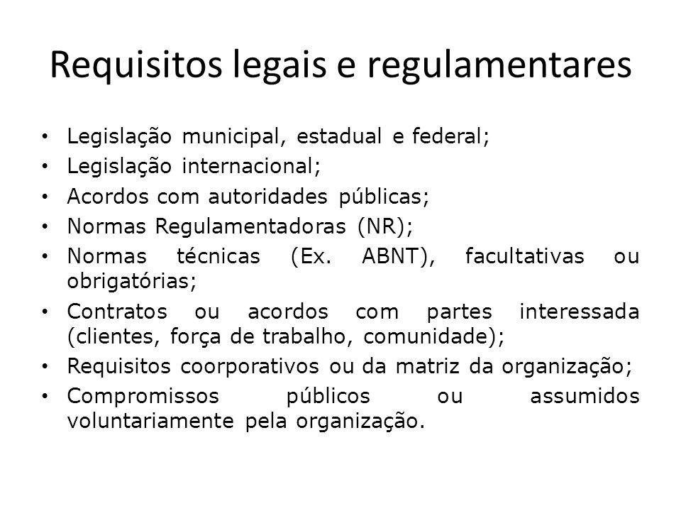 Requisitos legais e regulamentares Legislação municipal, estadual e federal; Legislação internacional; Acordos com autoridades públicas; Normas Regula