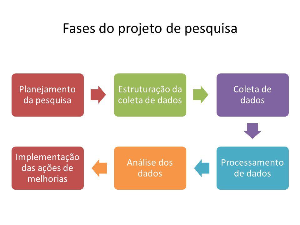 Planejamento da pesquisa Estruturação da coleta de dados Coleta de dados Processamento de dados Análise dos dados Implementação das ações de melhorias