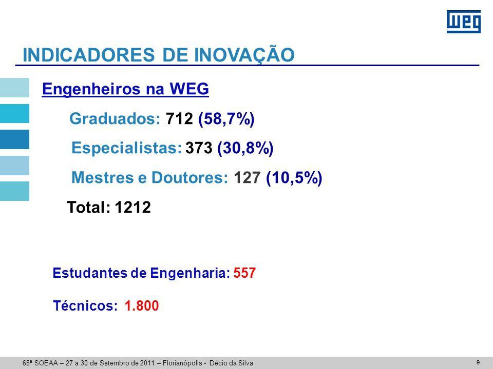 9 Engenheiros na WEG Graduados: 712 (58,7%) Especialistas: 373 (30,8%) Mestres e Doutores: 127 (10,5%) Total: 1212 Estudantes de Engenharia: 557 Técnicos: 1.800 INDICADORES DE INOVAÇÃO 9 68ª SOEAA – 27 a 30 de Setembro de 2011 – Florianópolis - Décio da Silva