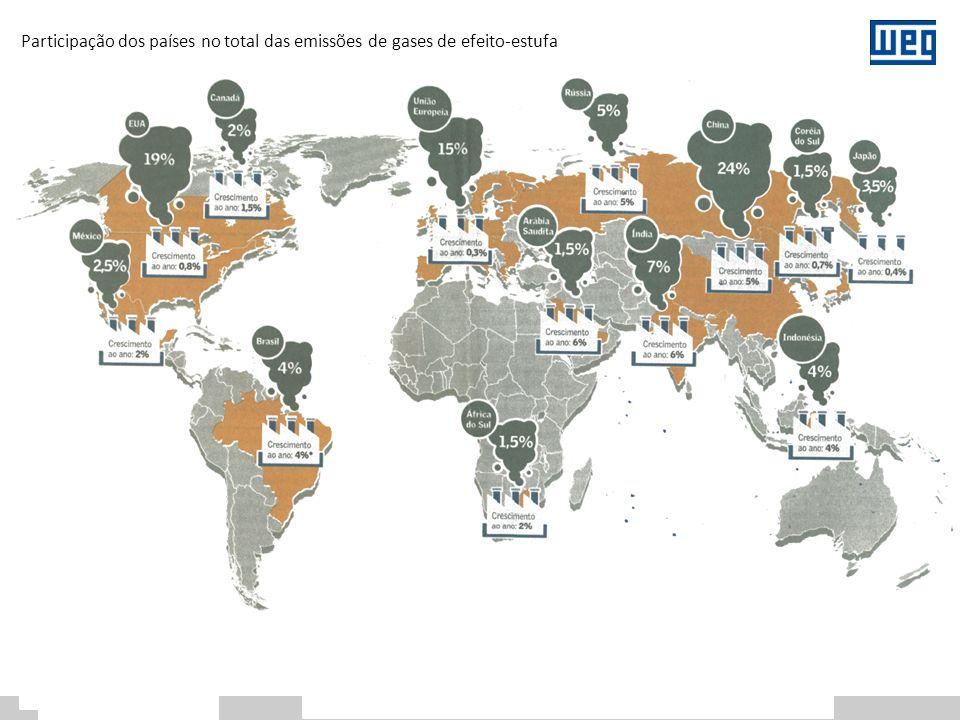 Participação dos países no total das emissões de gases de efeito-estufa