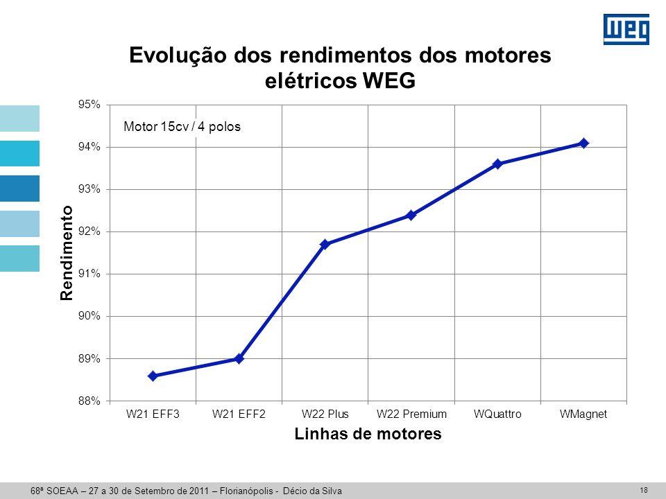18 Motor 15cv / 4 polos 68ª SOEAA – 27 a 30 de Setembro de 2011 – Florianópolis - Décio da Silva