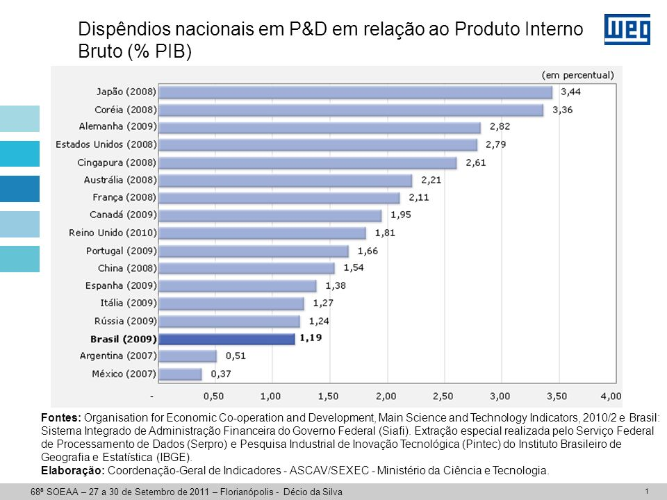 País 1,50,850,65 Brasil (*) 2,40,81,7 Alemanha 2,40,81,6 EUA 2,80,72,1 Coréia 3,00,62,4 Japão Total Governo Indústria Fonte: MSTI - OCDE, 2007/1 e MCT 68ª SOEAA – 27 a 30 de Setembro de 2011 – Florianópolis - Décio da Silva Países desenvolvidos: Empresas: 65% Governo: 35% Brasil: Empresas: 40% Governo: 60% (*) Fonte: MCT 2010